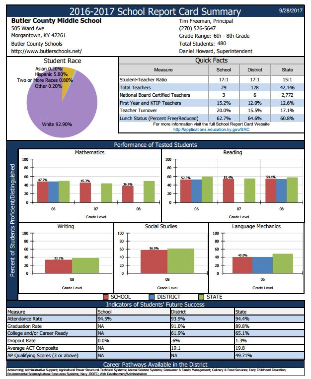 Butler County Middle School Report Card Summary